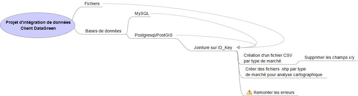 Exemple carte heuristique sur freemind