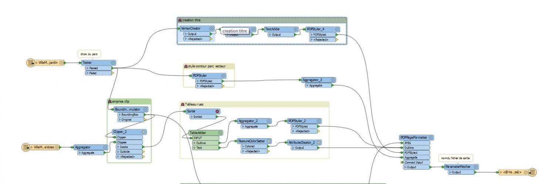 Exemple de processus sous le logiciel FME