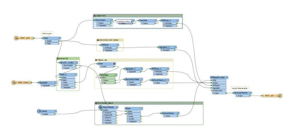 Exemple de workbench (processus) sous le logiciel FME 2017
