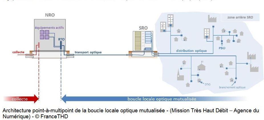 Architecture point-à-multipoint de la boucle locale optique mutualisée