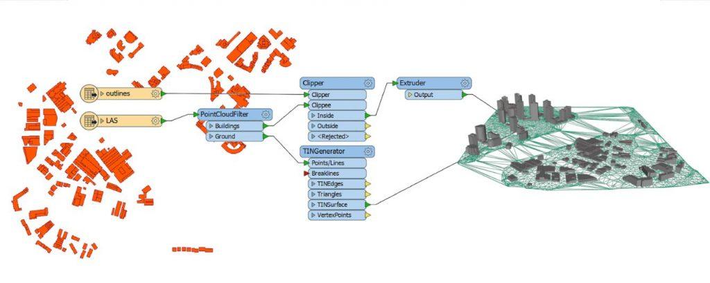 FME données spatialisées ETL