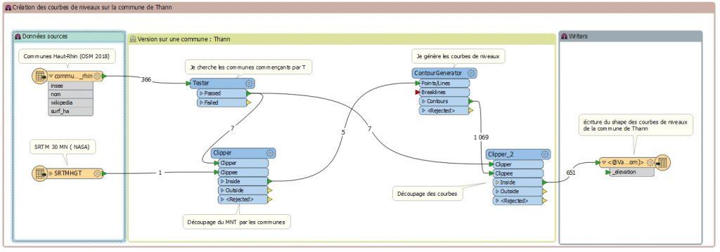 Capture d'un script FME pour générer les courbes de niveaux d'une commune