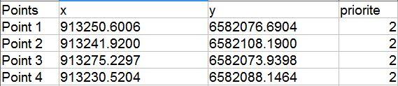 Fichier point de calage des points géo-référencés (SIG)