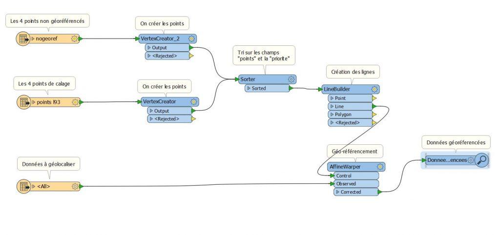 Script FME permettant de géo-référencer des données vectorielles