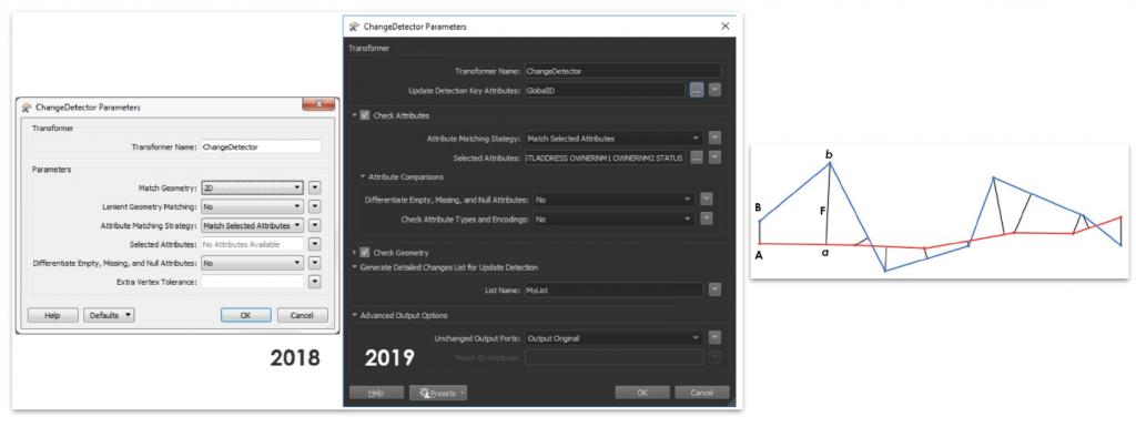 amélioration du transformer FME 2019 CHangeDetector, afin de détecter les ajouts, modifications et suppressions entre deux lots de données similaires
