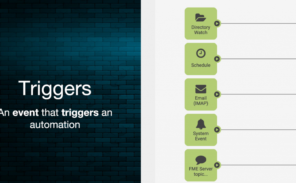 FME Server 2019, triggers (déclenceheurs)