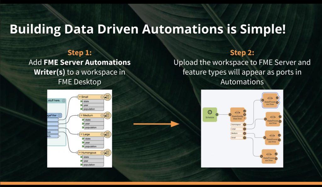 Automation FME Server