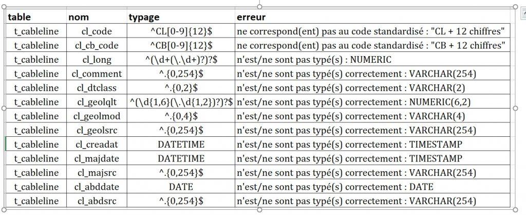 fichier de configuration externe contrôle qualité FME Desktop