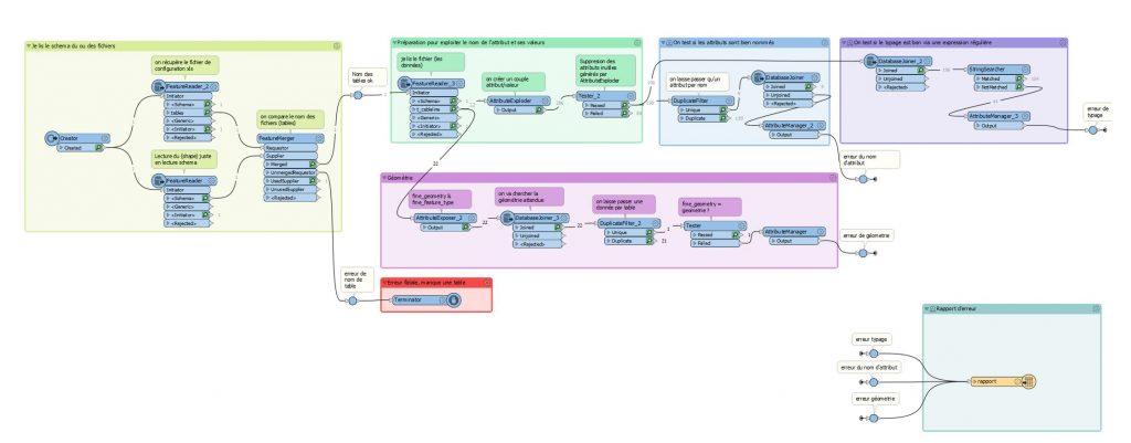 script FME permettant le contrôle qualité de données attributaires et SIG