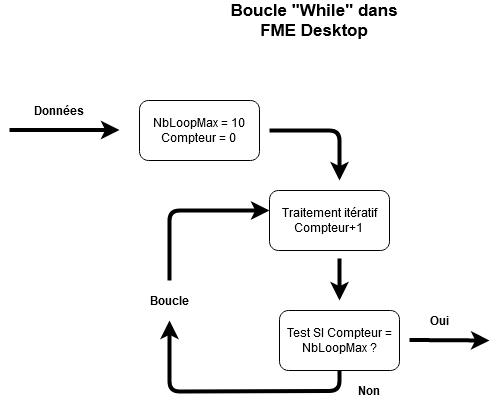 Schéma logique de mise en place d'une boucle dans FME Workbench