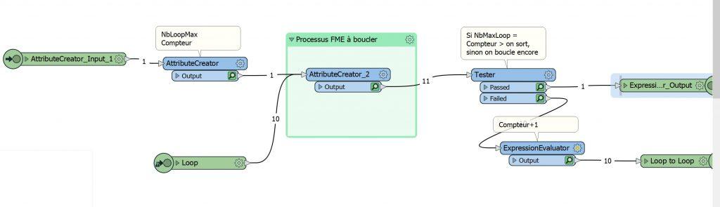 Mise en place d'une boucle dans FME Workbench, projet terminé et fonctionnel.