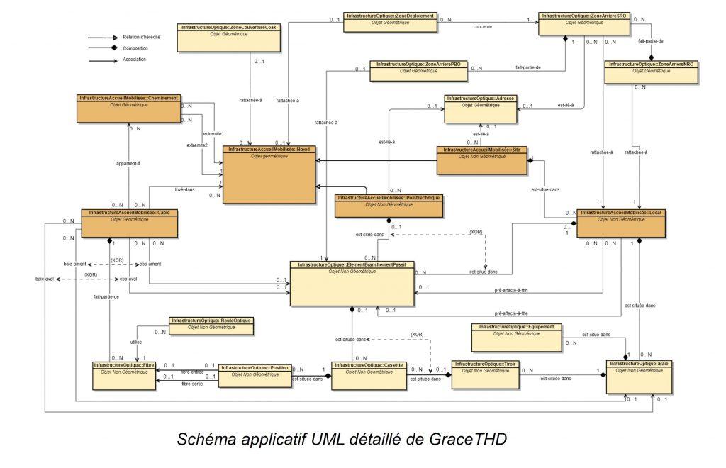 Schéma (MCD) modèle conceptuel de données de GraceTDH v3